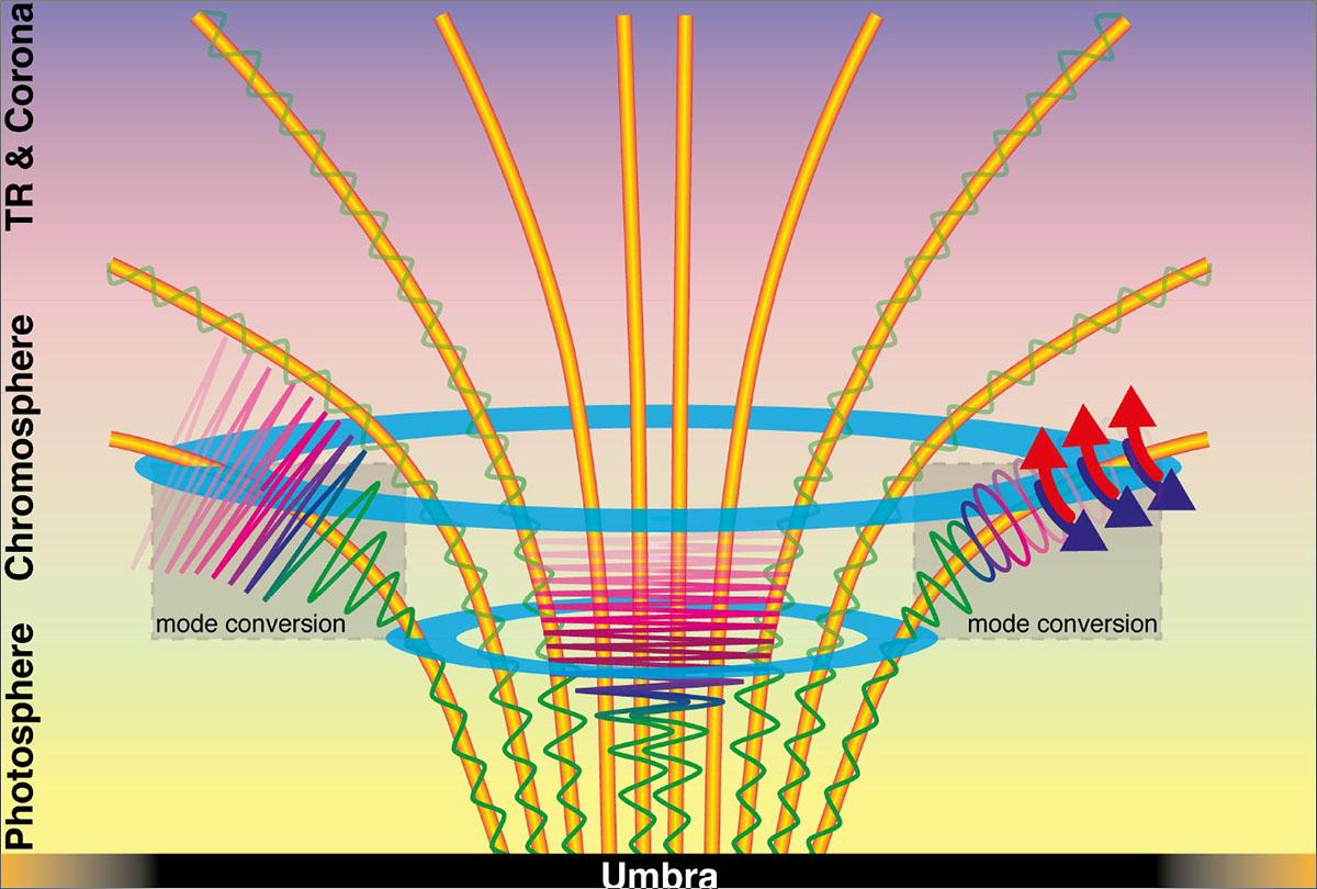 Estudio sobre el calentamiento producido porlas ondas magnéticas en el sol