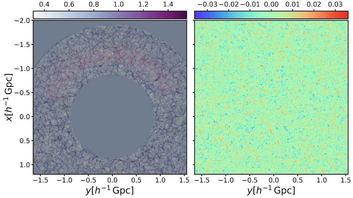 Reconstrucción de la red cósmica (áreas sombreadas en gris en el panel izquierdo) a partir de una distribución de galaxias (representadas en rojo en el panel izquierdo) y las fluctuaciones primordiales (panel derecho).Crédito: Francisco-Shu Kitaura (IAC)