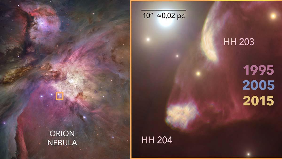 Vista de HH204, un objeto Herbig-Haro en la Nebulosa de Orión. El panel izquierdo muestra a la Nebulosa de Orión observada desde el Telescopio Espacial Hubble y resalta el área donde se encuentra HH204. En el panel derecho, se muestra con detalle las estructuras de HH204 y su aparente compañero, HH203. En este panel, las imágenes del Telescopio Espacial Hubble tomadas a lo largo de 20 años y resaltadas artísticamente con distinto color muestran el avance de los chorros de gas a través de la Nebulosa de Orión.