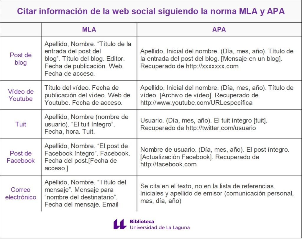 Normas De La American Psychological Association Apa